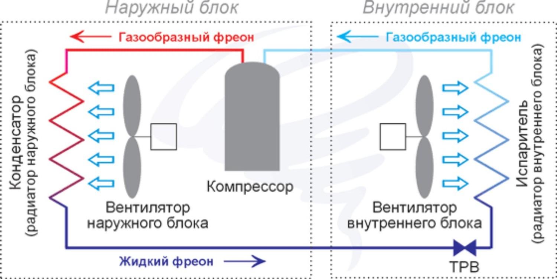 Схема наружного блока кондиционера дайкин