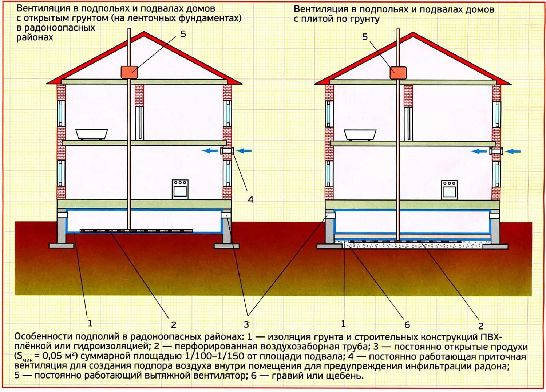 Как сделать вытяжку в подвале частного дома по одной стене