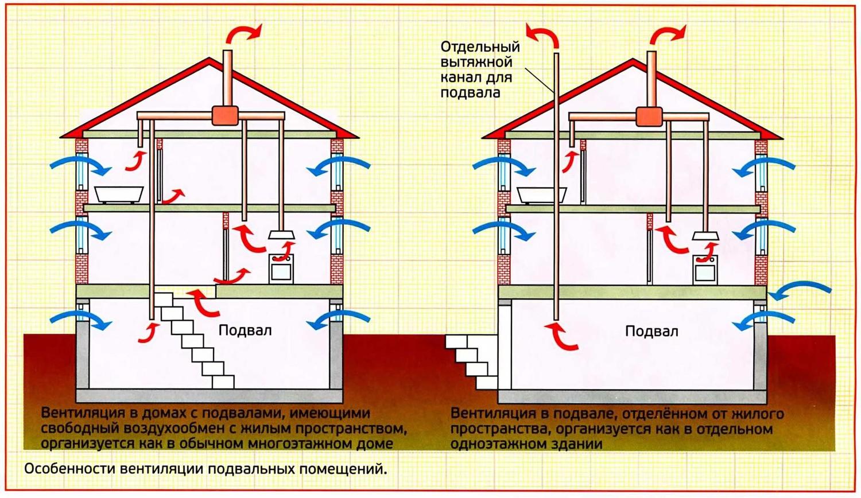 Вентиляция в подполе частного дома своими руками схема 546