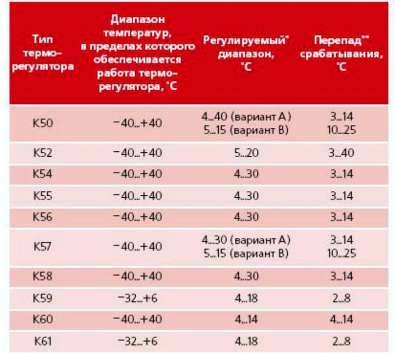 технические характеристики терморегуляторов серии «К»