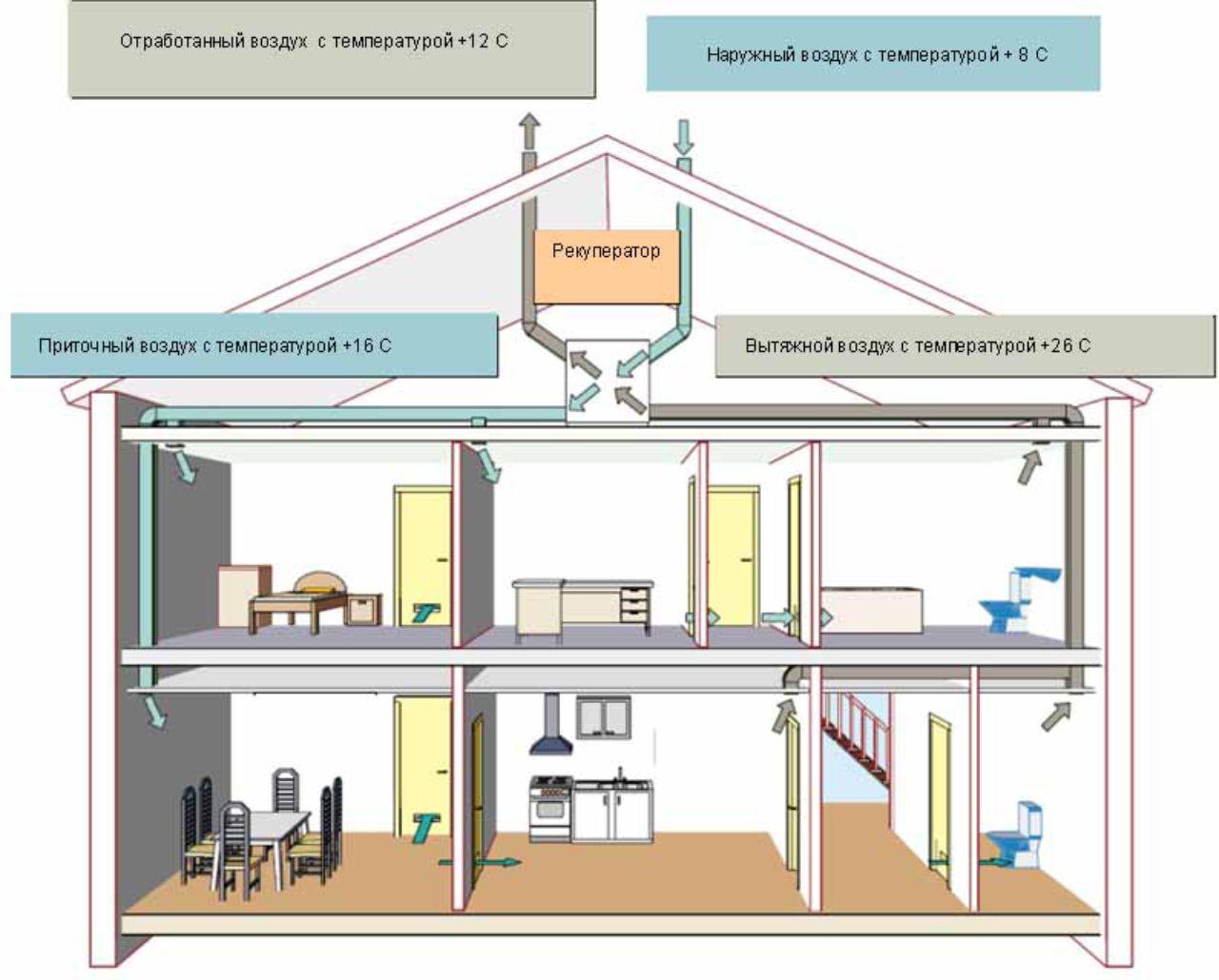 Приточно-вытяжная система вентиляции с механическим побуждением. С рекуператором.