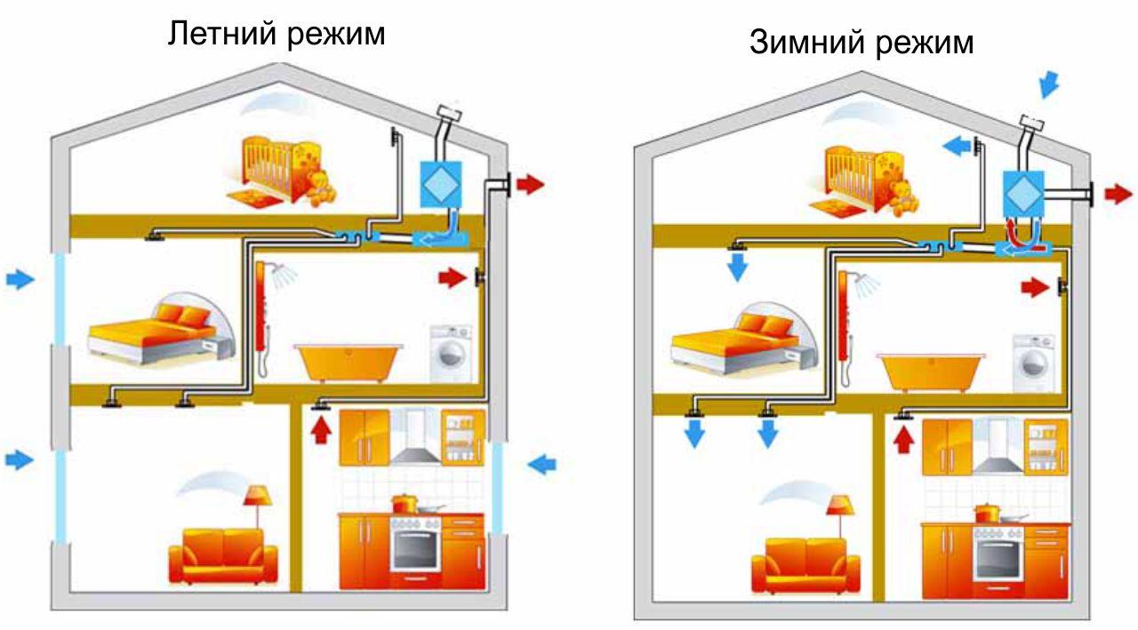 Приточно-вытяжная система вентиляции с механическим побуждением совместная с естественной вентиляцией
