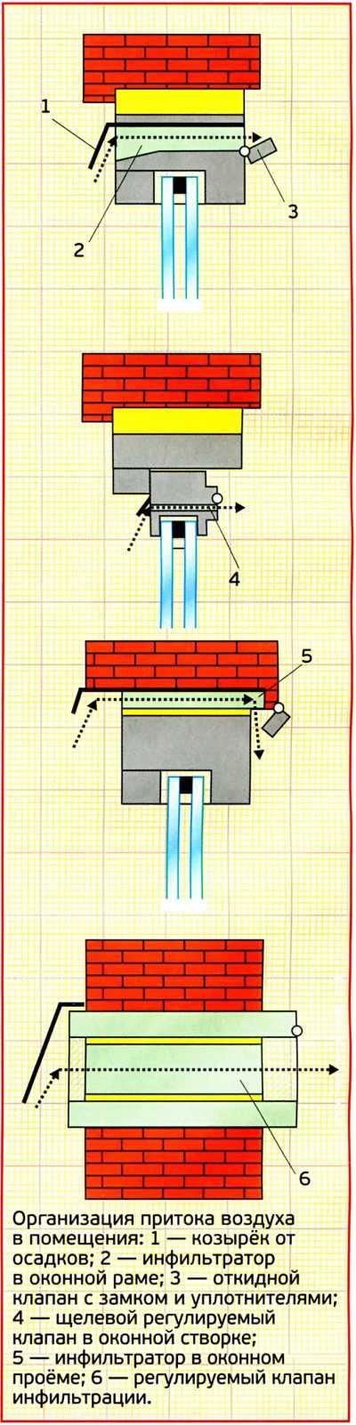 Подключение вытяжки над плитой